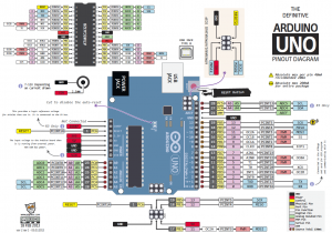 The Unofficial Arduino Pinout Diagram / Robot-Italy