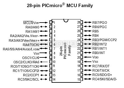 features of pic microcontroller 16f877 pdf